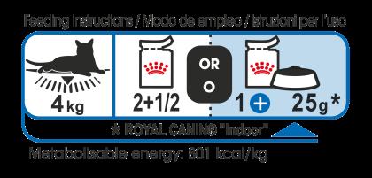Indoor Sterilised (in jelly) feeding guide