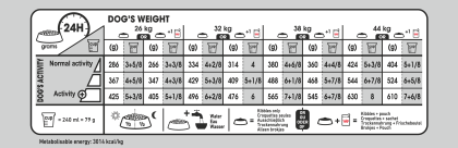 Maxi Light Weight Care feeding guide