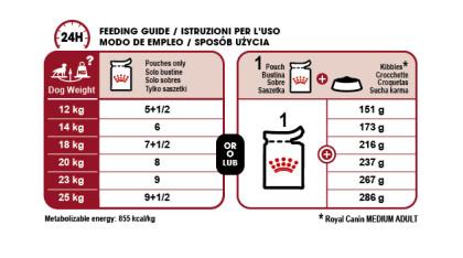 Medium Adult (in gravy) feeding guide