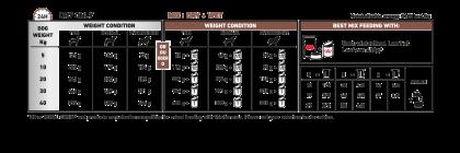 Gastrointestinal Low Fat feeding guide