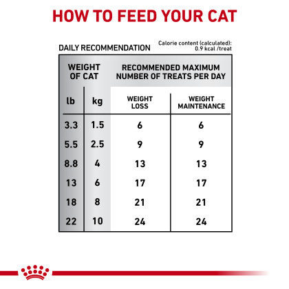 Royal Canin Veterinary Diet Satiety Feline Treats