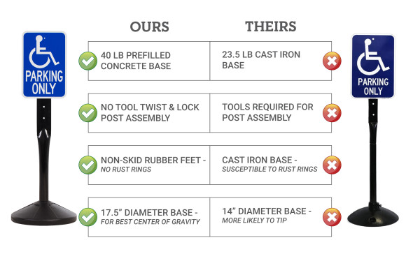 US Weight 4' Sign Post & 40 lb. Base Kit 3