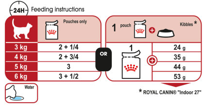 Instinctive (in gravy) feeding guide