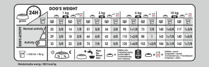 Mini Urinary Care feeding guide