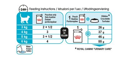 Urinary Care (in gravy) feeding guide