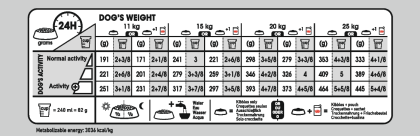 Medium Light Weight Care feeding guide