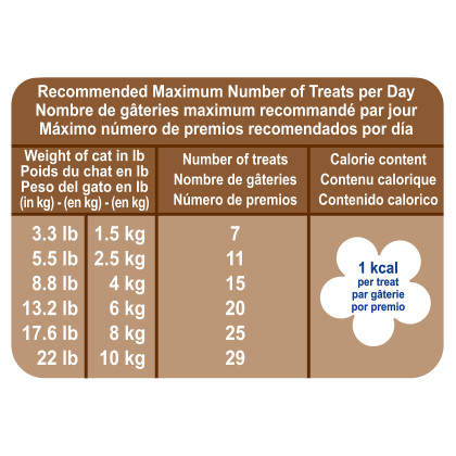 Royal Canin Veterinary Diet Gastrointestinal Feline Treats