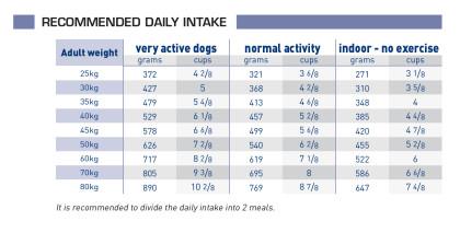 Neutered adult large dog feeding guide
