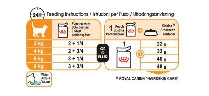 Intense Beauty Care (in jelly) feeding guide