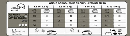 Royal Canin Canine Care Nutrition Small Dental Care Dry Dog Food