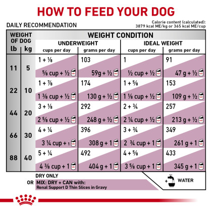 Renal Support S Dry Dog Food (Packaging May Vary)