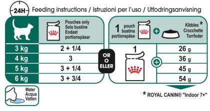 Instinctive 7+ (in gravy) feeding guide