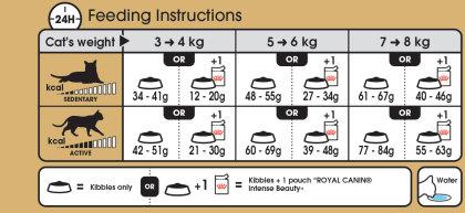 Bengal feeding guide