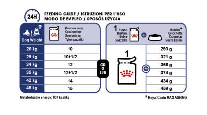 Maxi Ageing 8+ (in gravy) feeding guide