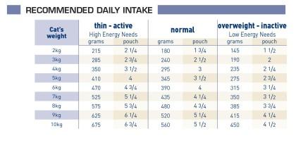 Neutered Weight Balance (in gravy) feeding guide