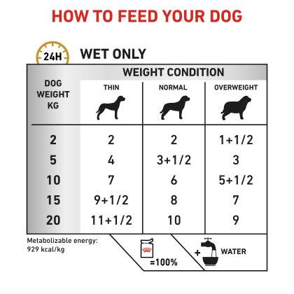 Urinary S/O (in gravy) feeding guide