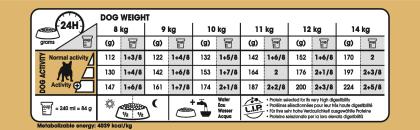 French Bulldog Adult feeding guide