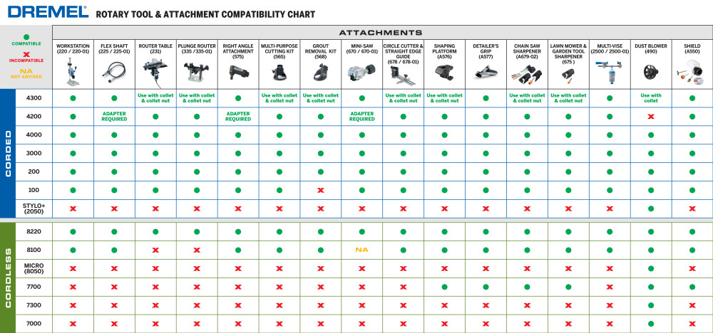 Dremel Rotary Tool & Attachment Compatibility Chart.pdf