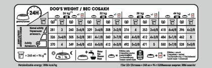 Maxi Digestive Care feeding guide