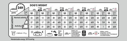X-Small Sterilised Care feeding guide