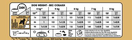 Miniature Schnauzer Adult feeding guide