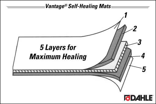 5 Layers for Maximum Healing