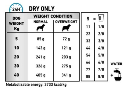Canine Hypoallergenic Moderate Calorie feeding guide